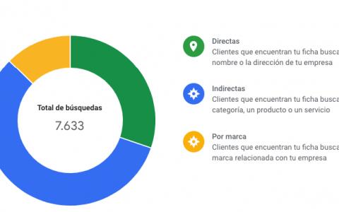 Clínica Cot en Google My Business