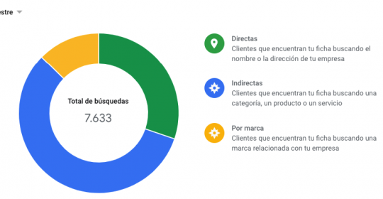 Clínica Cot en Google My Business
